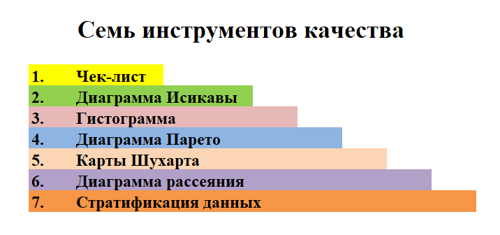 Семь инструментов качества