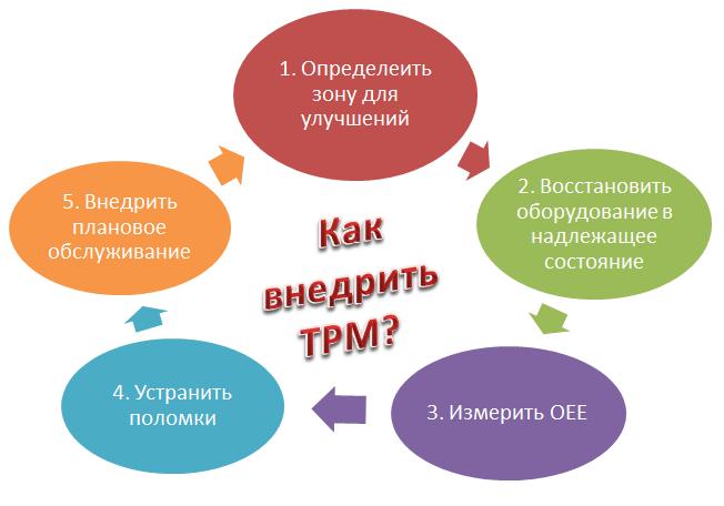 Total Prouctive Maintenance (TPM)
