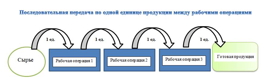 поток единичных изделий