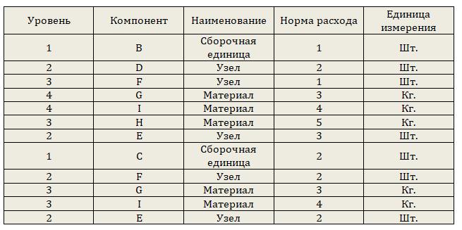 спецификация изделий и материалов