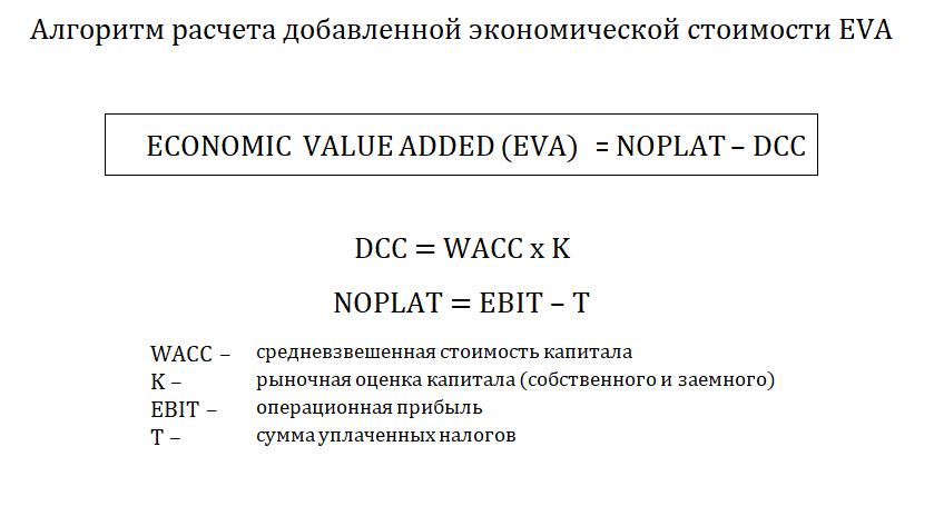 Добавленная экономическая стоимость EVA