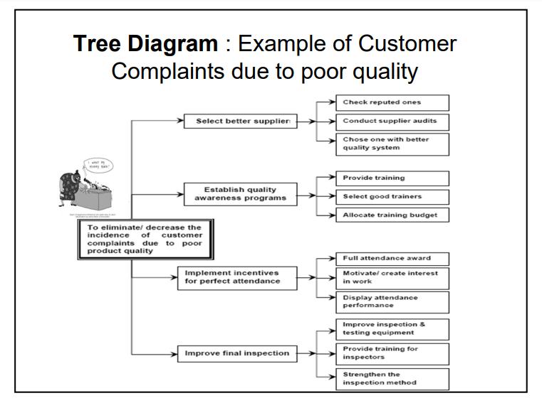 диаграмма дерево