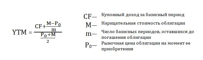 коэффициент YTM